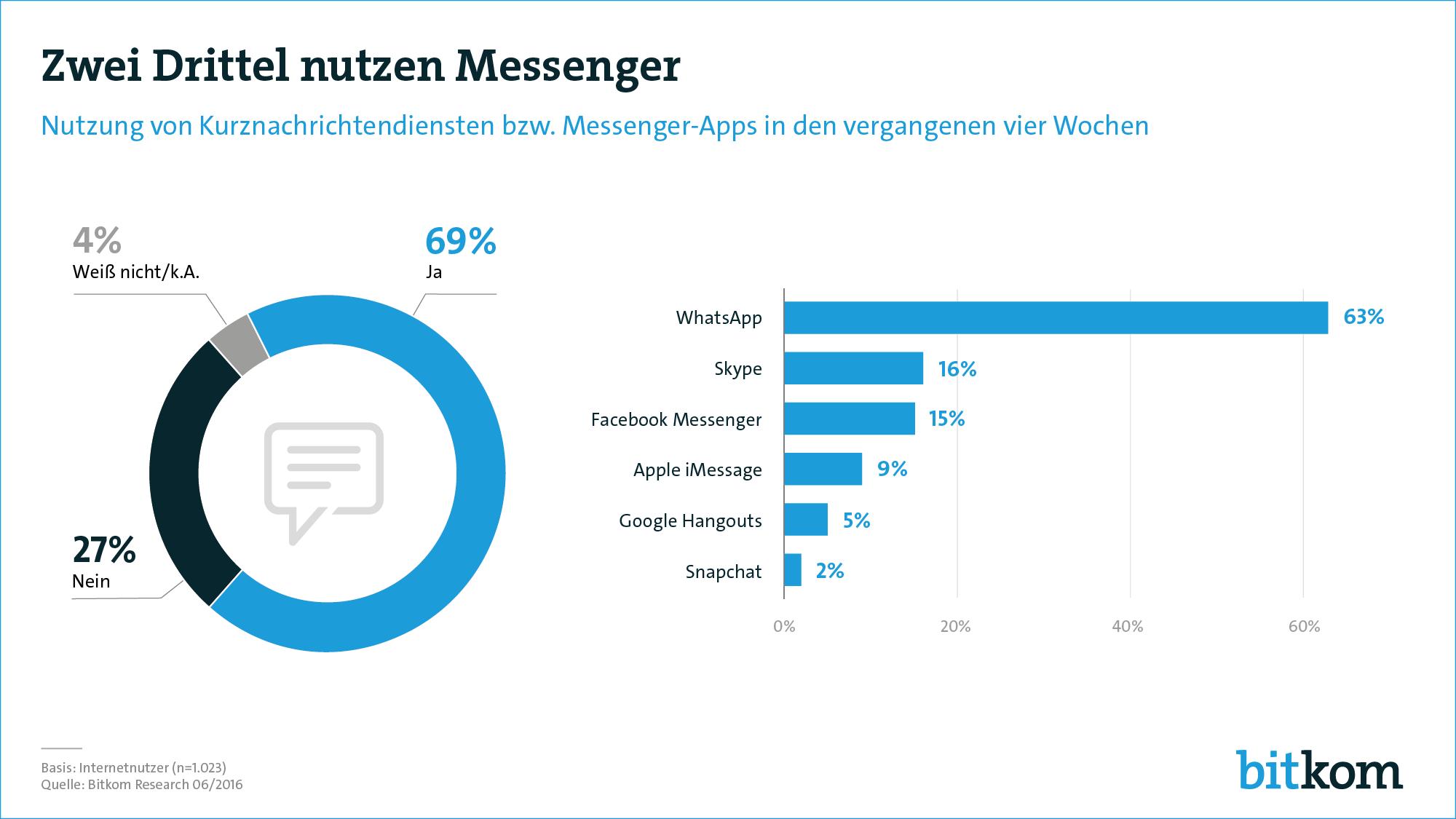Messengernutzung in Deutschland