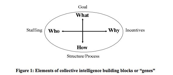 Collective Intelligence Genome