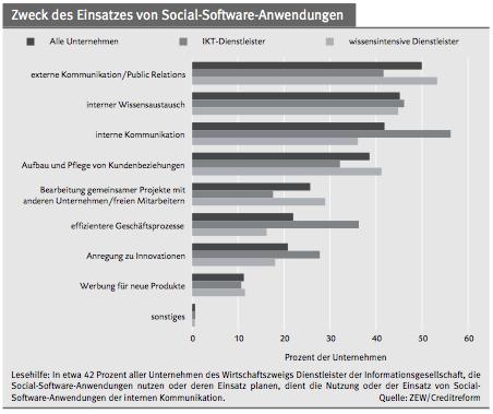 Zweck des Einsatzes von Social-Software-Anwendungen, Quelle ZEW/ Creditreform
