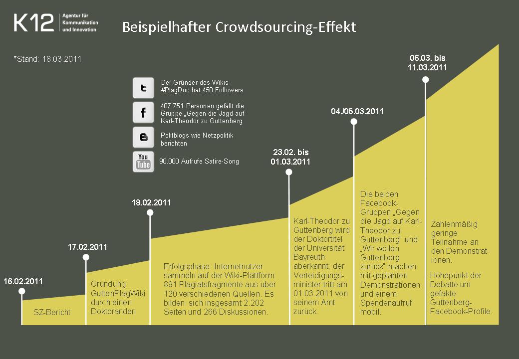 Crowdsourcing-Effekt am Beispiel der Guttenberg-Plagiatsaffäre