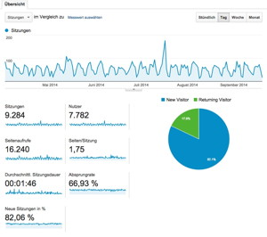 Dashboard von Google Analytics
