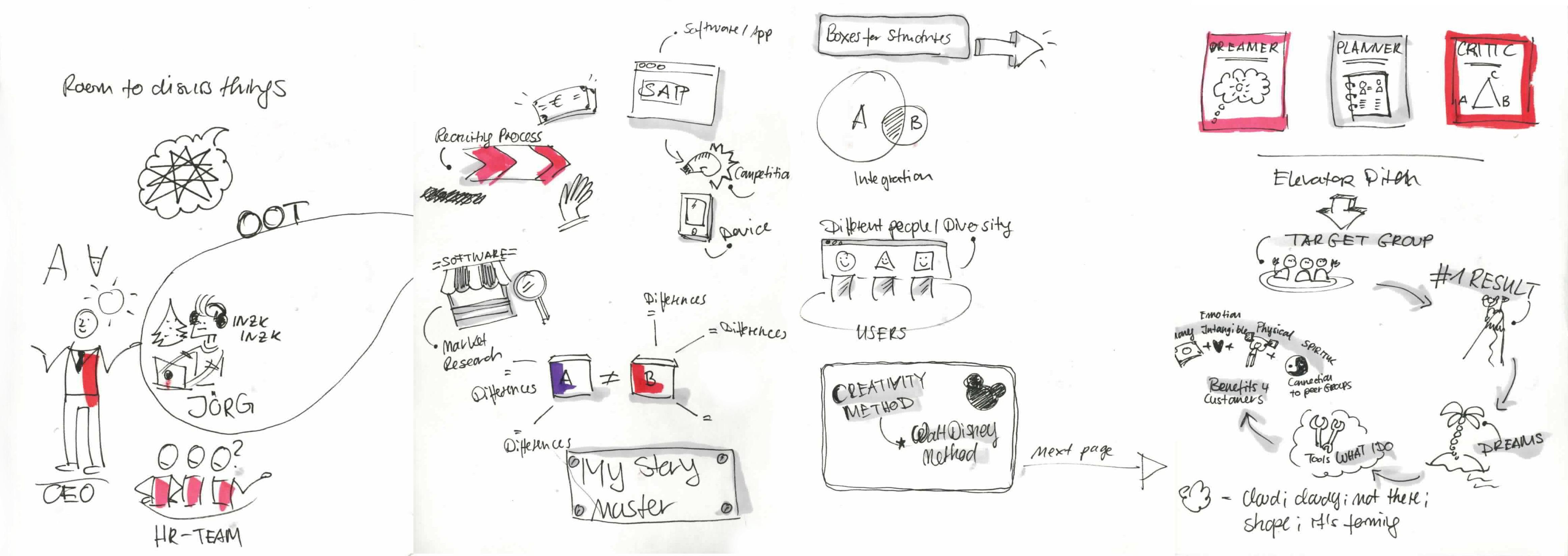 Zeichnungen und Scribbles zur Informationsweitergabe