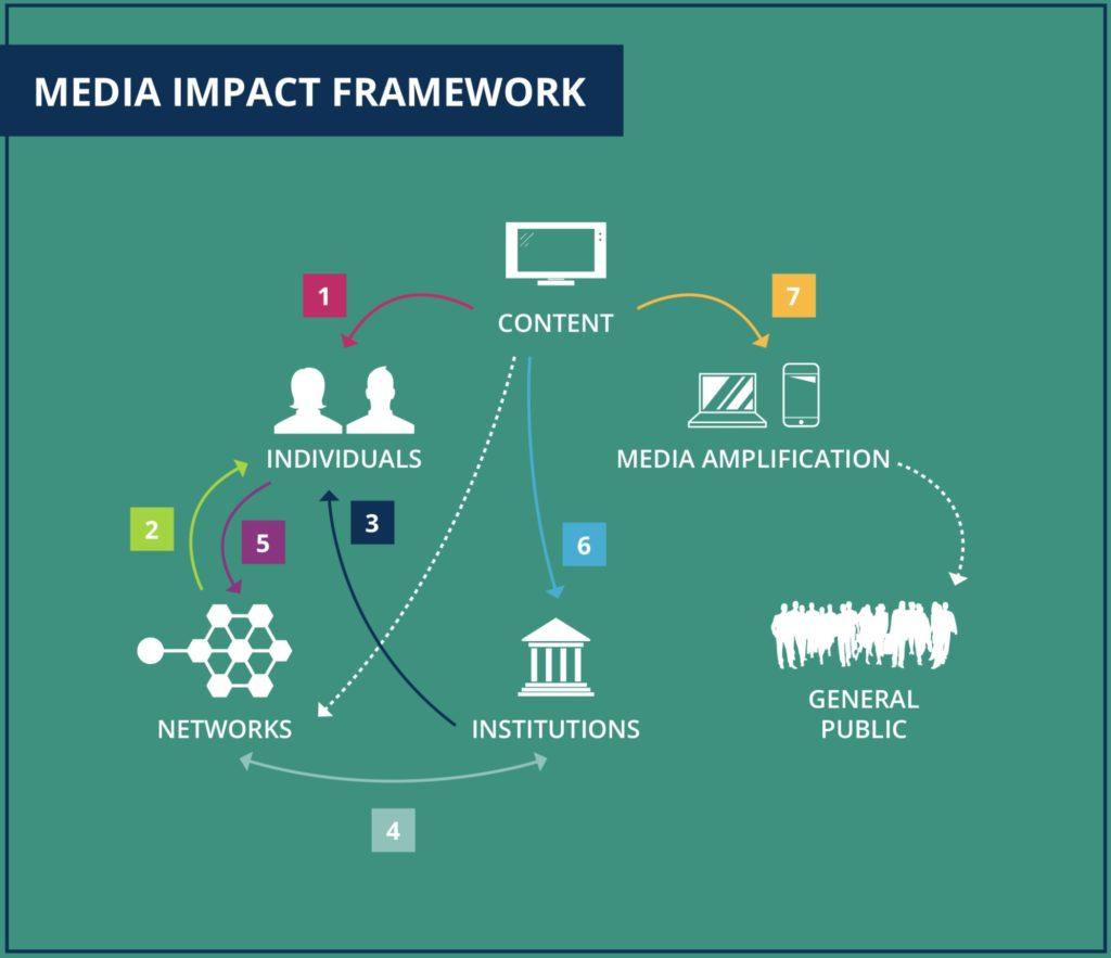 Media Impact Framework