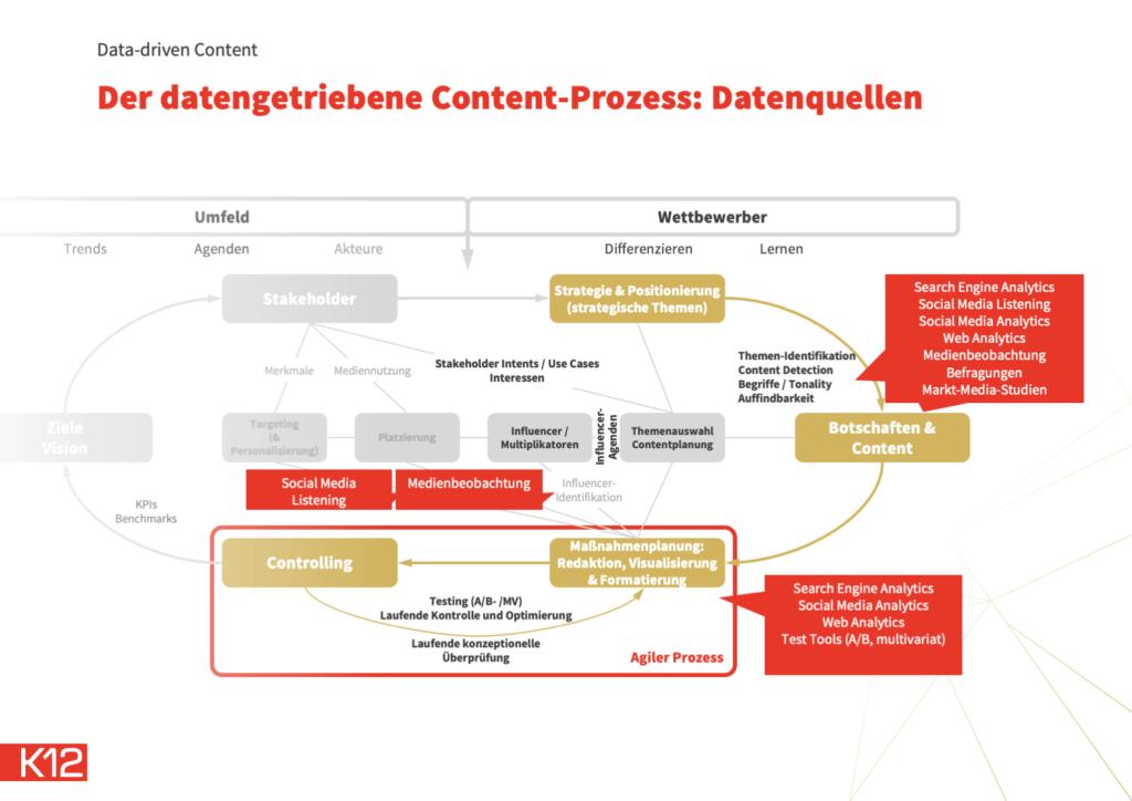 data-driven-content: Daten im Content-Erstellungsprozess
